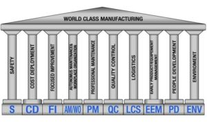 World Class Manufacturing, una disciplina che vi mette in ordine